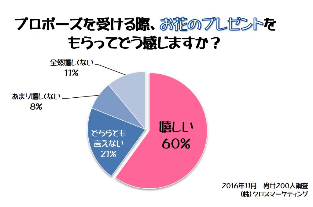 %e3%81%8a%e8%8a%b1%e3%81%ae%e3%83%97%e3%83%ac%e3%82%bc%e3%83%b3%e3%83%88%e3%81%af%e5%ac%89%e3%81%97%e3%81%84%e3%81%8b