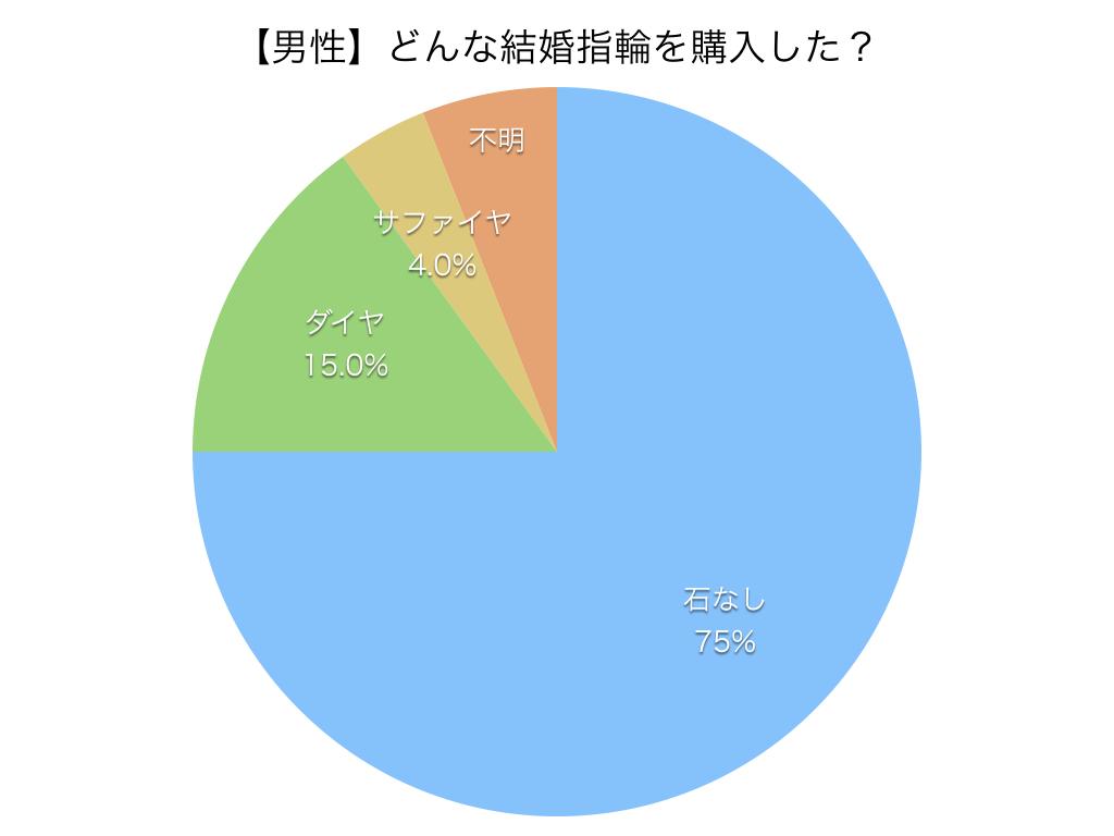 どんな結婚指輪を購入した? ダイヤは入ってる? 円グラフデータ02