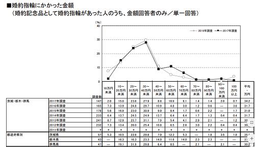 高崎グラフ